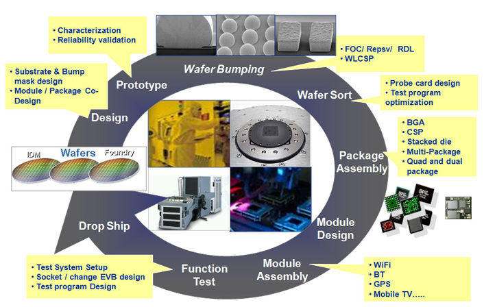 Simple Methods Solve Exchanger Problems moreover Projectopen Roll Out Plan also  besides Methods For Rapid Virus Identification And Quantification besides Lightning Protection Overview. on schematic test